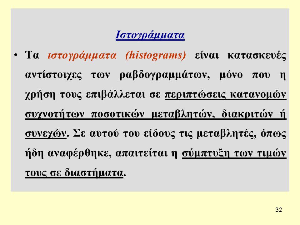 32 Ιστογράμματα Τα ιστογράμματα (histograms) είναι κατασκευές αντίστοιχες των ραβδογραμμάτων, μόνο που η χρήση τους επιβάλλεται σε περιπτώσεις κατανομών συχνοτήτων ποσοτικών μεταβλητών, διακριτών ή συνεχών.