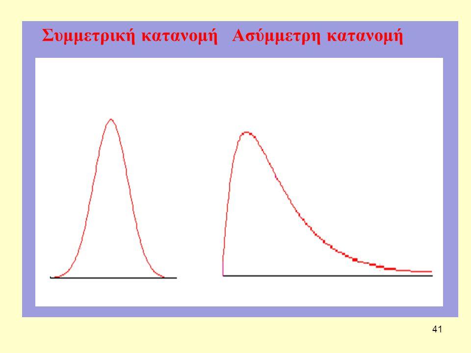 41 Συμμετρική κατανομή Ασύμμετρη κατανομή