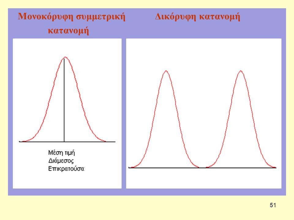 51 Μονοκόρυφη συμμετρική Δικόρυφη κατανομή κατανομή