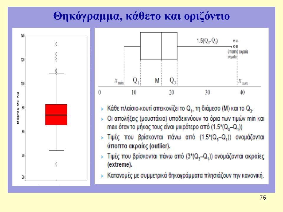 75 Θηκόγραμμα, κάθετο και οριζόντιο