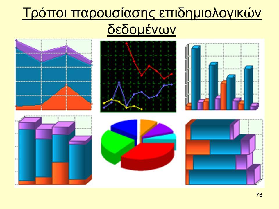 76 Τρόποι παρουσίασης επιδημιολογικών δεδομένων
