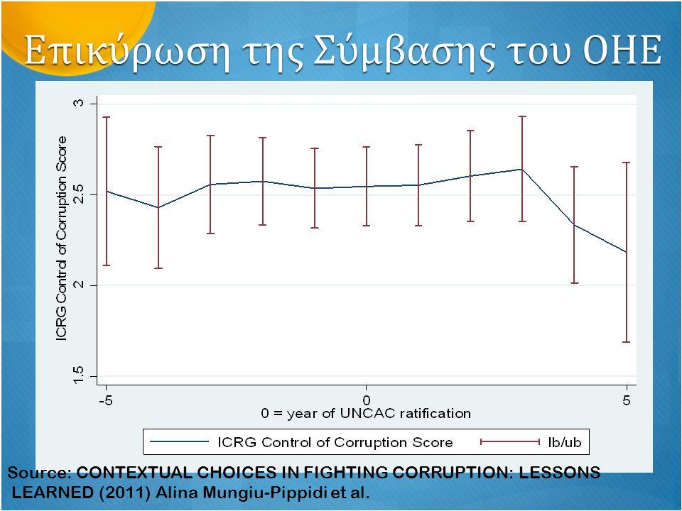 Επιρροή Ειδικών Επιτροπών Source: CONTEXTUAL CHOICES IN FIGHTING CORRUPTION: LESSONS LEARNED (2011) Alina Mungiu-Pippidi et al.