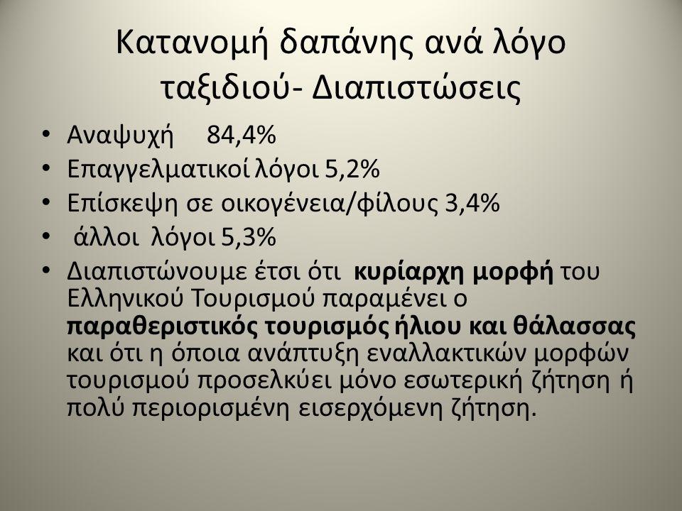 Κατανομή δαπάνης ανά λόγο ταξιδιού- Διαπιστώσεις Αναψυχή 84,4% Επαγγελματικοί λόγοι 5,2% Επίσκεψη σε οικογένεια/φίλους 3,4% άλλοι λόγοι 5,3% Διαπιστώνουμε έτσι ότι κυρίαρχη μορφή του Ελληνικού Τουρισμού παραμένει ο παραθεριστικός τουρισμός ήλιου και θάλασσας και ότι η όποια ανάπτυξη εναλλακτικών μορφών τουρισμού προσελκύει μόνο εσωτερική ζήτηση ή πολύ περιορισμένη εισερχόμενη ζήτηση.
