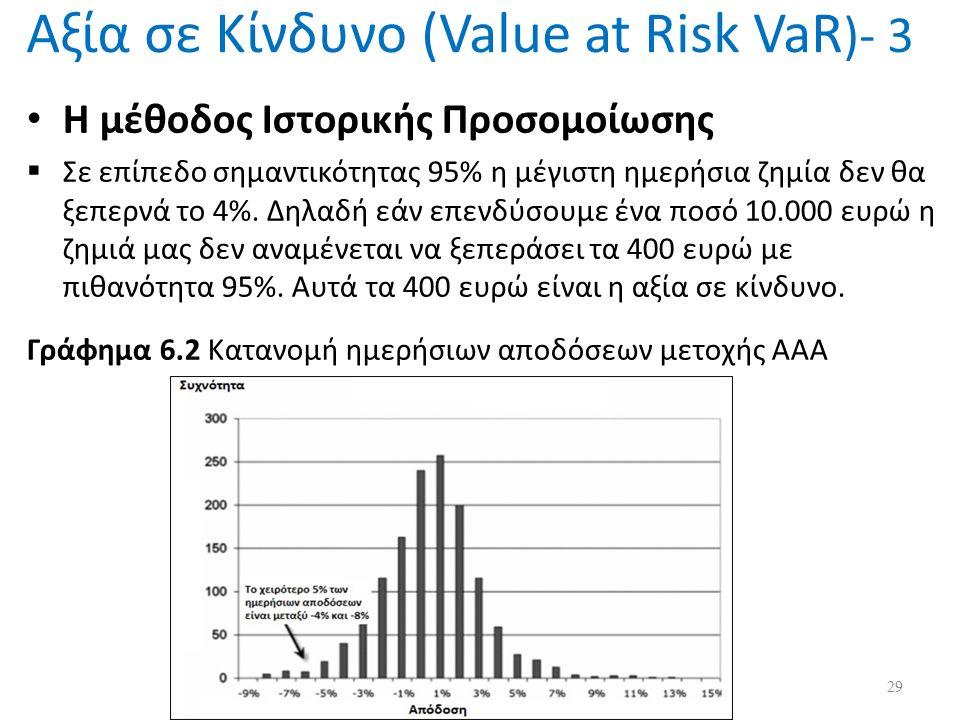 Αξία σε Κίνδυνο (Value at Risk VaR )- 3 Η μέθοδος Ιστορικής Προσομοίωσης  Σε επίπεδο σημαντικότητας 95% η μέγιστη ημερήσια ζημία δεν θα ξεπερνά το 4%.