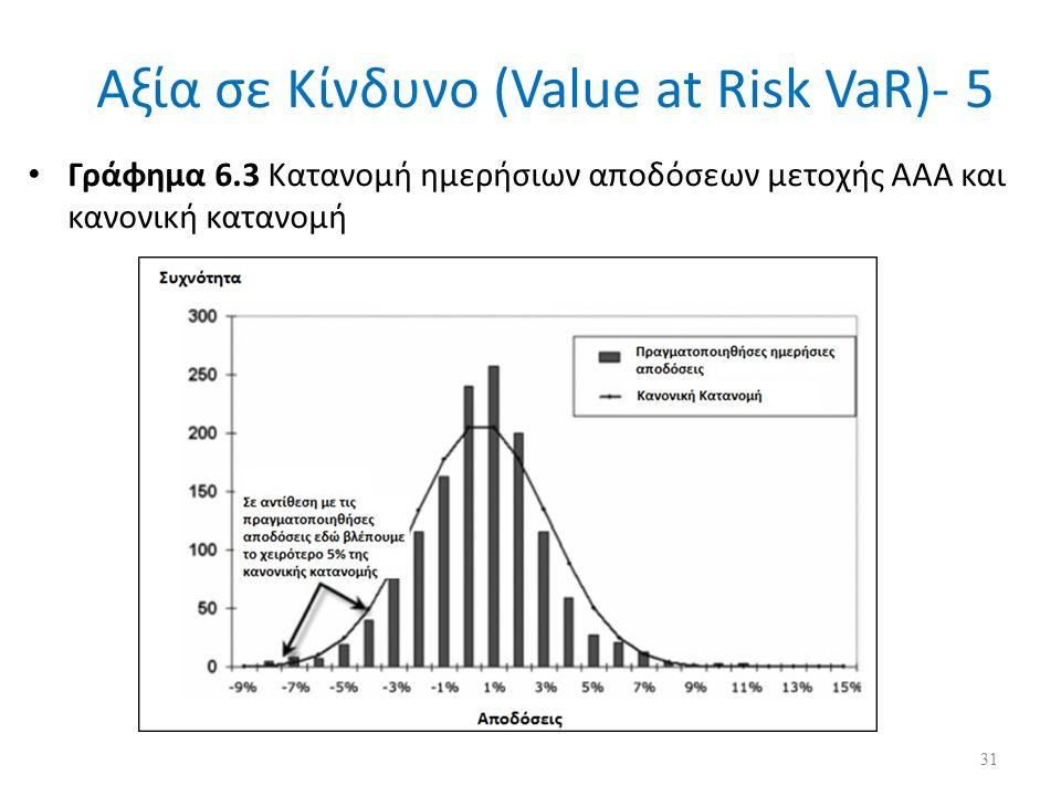 Αξία σε Κίνδυνο (Value at Risk VaR)- 5 Γράφημα 6.3 Κατανομή ημερήσιων αποδόσεων μετοχής ΑΑΑ και κανονική κατανομή 31