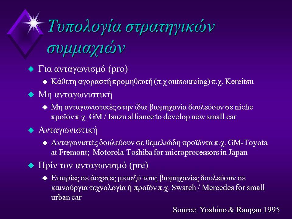 Tυπολογία στρατηγικών συμμαχιών u Για ανταγωνισμό (pro) u Κάθετη αγοραστή προμηθευτή (π.χ outsourcing) π.χ.