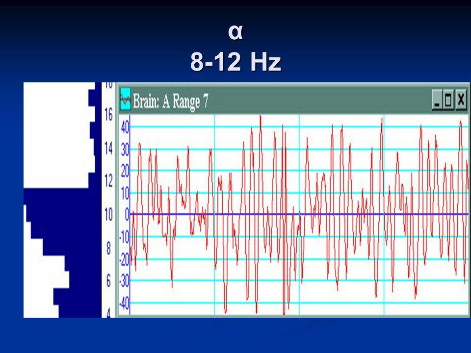α 8-12 Hz