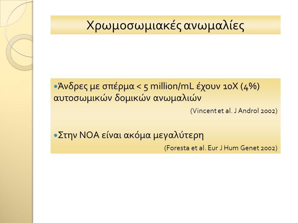 Χρωμοσωμιακές ανωμαλίες Άνδρες με σπέρμα < 5 million/mL έχουν 10Χ (4%) αυτοσωμικών δομικών ανωμαλιών (Vincent et al. J Androl 2002) Στην NOA είναι ακό
