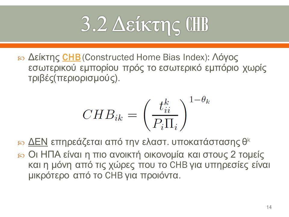  Δείκτης CHB (Constructed Home Bias Index): Λόγος εσωτερικού εμπορίου πρός το εσωτερικό εμπόριο χωρίς τριβές ( περιορισμούς ).