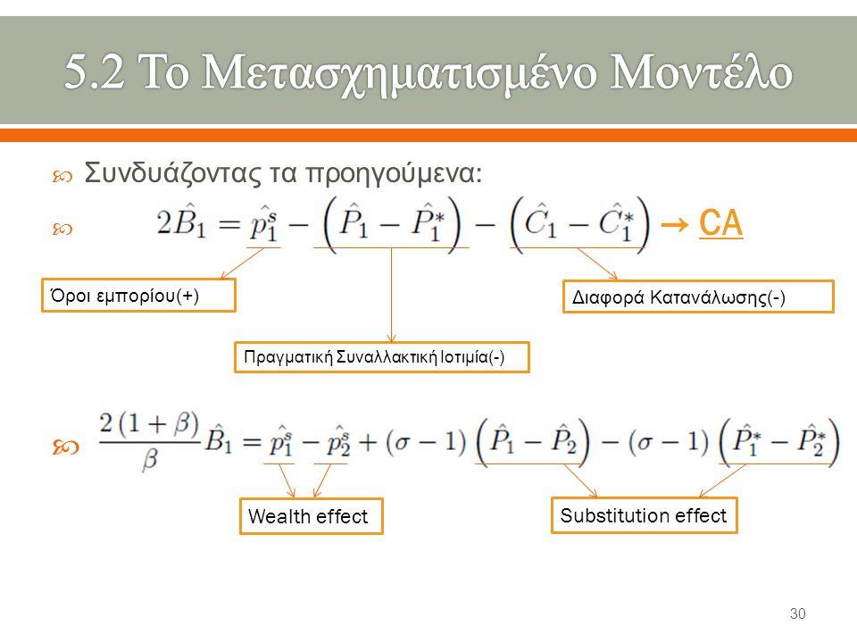  Συνδυάζοντας τα προηγούμενα :  → CA  Όροι εμπορίου (+) Πραγματική Συναλλακτική Ιοτιμία (-) Διαφορά Κατανάλωσης (-) Wealth effect Substitution effect 30