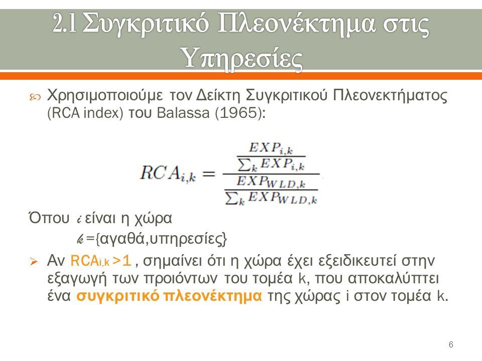  Χρησιμοποιούμε τον Δείκτη Συγκριτικού Πλεονεκτήματος (RCA index) του Balassa (1965): Όπου i είναι η χώρα k ={ αγαθά, υπηρεσίες }  Αν RCA i,k >1, σημαίνει ότι η χώρα έχει εξειδικευτεί στην εξαγωγή των προιόντων του τομέα k, που αποκαλύπτει ένα συγκριτικό πλεονέκτημα της χώρας i στον τομέα k.