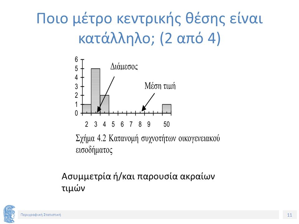 11 Περιγραφική Στατιστική Ασυμμετρία ή/και παρουσία ακραίων τιμών Ποιο μέτρο κεντρικής θέσης είναι κατάλληλο; (2 από 4)