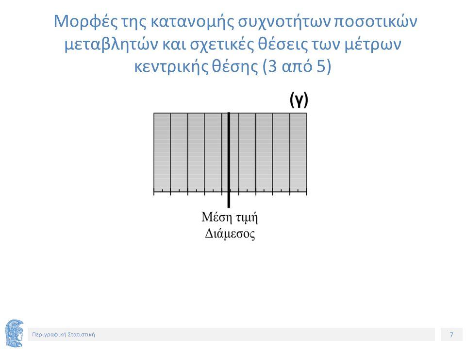 7 Περιγραφική Στατιστική Μορφές της κατανομής συχνοτήτων ποσοτικών μεταβλητών και σχετικές θέσεις των μέτρων κεντρικής θέσης (3 από 5)