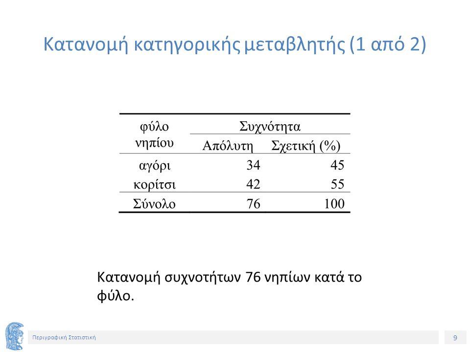 10 Περιγραφική Στατιστική Ακιδωτό διάγραμμα (ραβδόγραμμα) και κυκλικό διάγραμμα σχετικών συχνοτήτων.