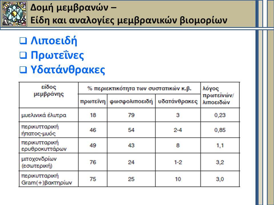 Σύσταση μεμβρανών – Λιπίδια (1)  Φωσφολιπίδια (PL), γλυκολιπίδια (GL), χοληστερόλη (Chol)  Tα κύρια PL : PC, PE, Sm, PS.
