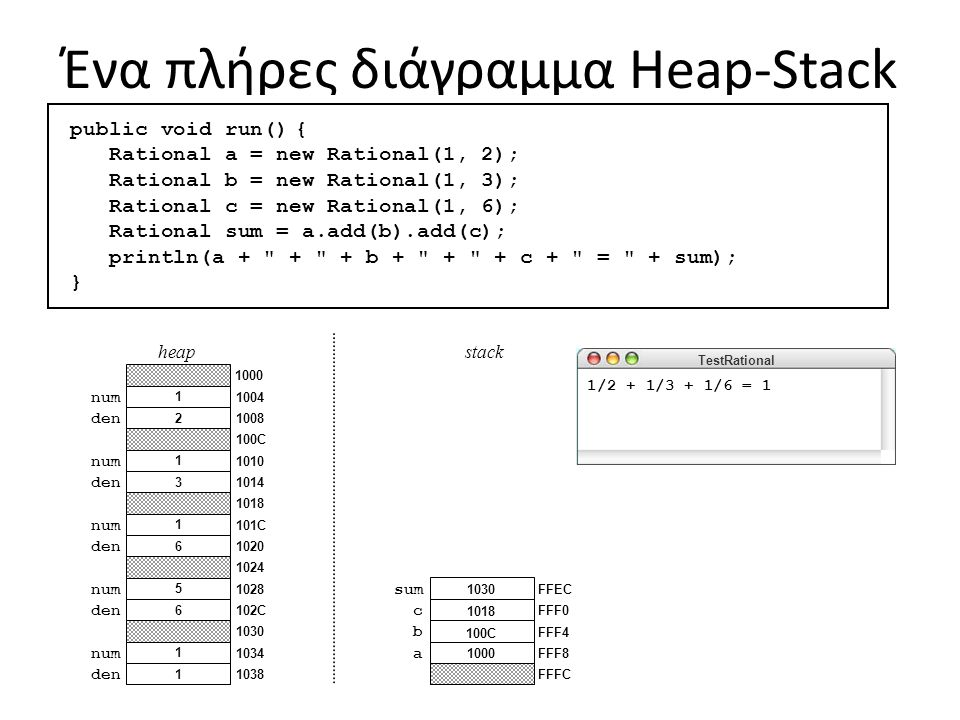 Ένα πλήρες διάγραμμα Heap-Stack skip simulation a b c sum FFFC FFF8 FFF4 FFF0 FFEC 1000 100C 1018 1030 TestRational stack Προσωρινό αντικείμενο που χρησιμοποιείται μόνο κατά τη διάρκεια του υπολογισμού 1/2 + 1/3 + 1/6 = 1 public void run() { Rational a = new Rational(1, 2); Rational b = new Rational(1, 3); Rational c = new Rational(1, 6); Rational sum = a.add(b).add(c); println(a + + + b + + + c + = + sum); } 1 den 1 num 6 den 5 num 6 den 1 num 3 den 1 num 2 den 1 num public Rational add(Rational r) { return new Rational( this.num * r.den + r.num * this.den, this.den * r.den ); } 6 5 1 3 1 2 public Rational add(Rational r) { return new Rational( this.num * r.den + r.num * this.den, this.den * r.den ); } 36 heap 1038 1034 1030 102C 1028 1024 1020 101C 1018 1014 1010 100C 1008 1004 1000 100C this r FFE8 FFE4 FFE0 1000 100C 1024 1018 Αυτό το πλαίσιο στοίβας Δημιουργείται για την run.