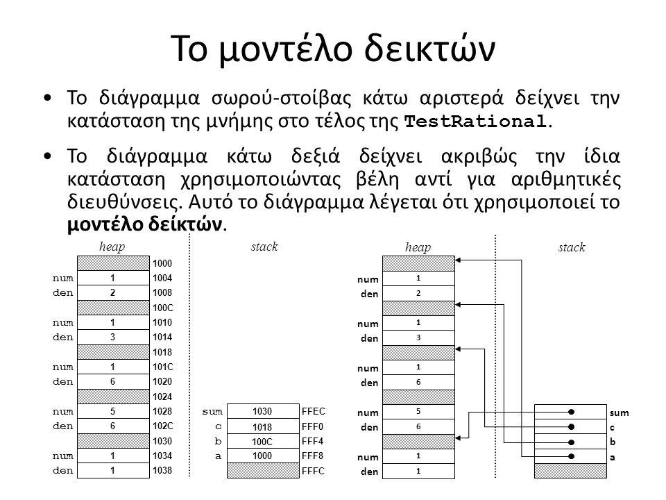 Το μοντέλο δεικτών 1 den 1 num 6 den 5 num 6 den 1 num 3 den 1 num 2 den 1 num heapstack a b c sum FFFC FFF8 FFF4 FFF0 FFEC 1000 100C 1018 1030 1038 1034 1030 102C 1028 1024 1020 101C 1018 1014 1010 100C 1008 1004 1000 Το διάγραμμα σωρού-στοίβας κάτω αριστερά δείχνει την κατάσταση της μνήμης στο τέλος της TestRational.