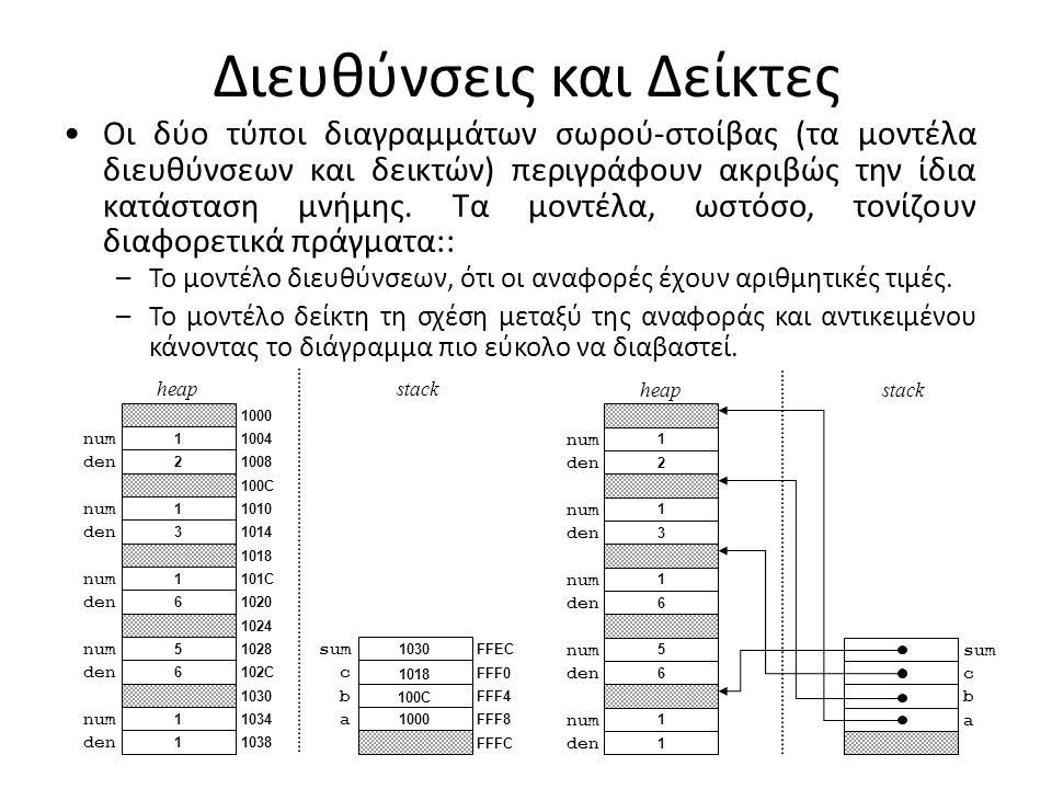 Διευθύνσεις και Δείκτες 1 den 1 num 6 den 5 num 6 den 1 num 3 den 1 num 2 den 1 num heapstack a b c sum FFFC FFF8 FFF4 FFF0 FFEC 1000 100C 1018 1030 1038 1034 1030 102C 1028 1024 1020 101C 1018 1014 1010 100C 1008 1004 1000 Οι δύο τύποι διαγραμμάτων σωρού-στοίβας (τα μοντέλα διευθύνσεων και δεικτών) περιγράφουν ακριβώς την ίδια κατάσταση μνήμης.