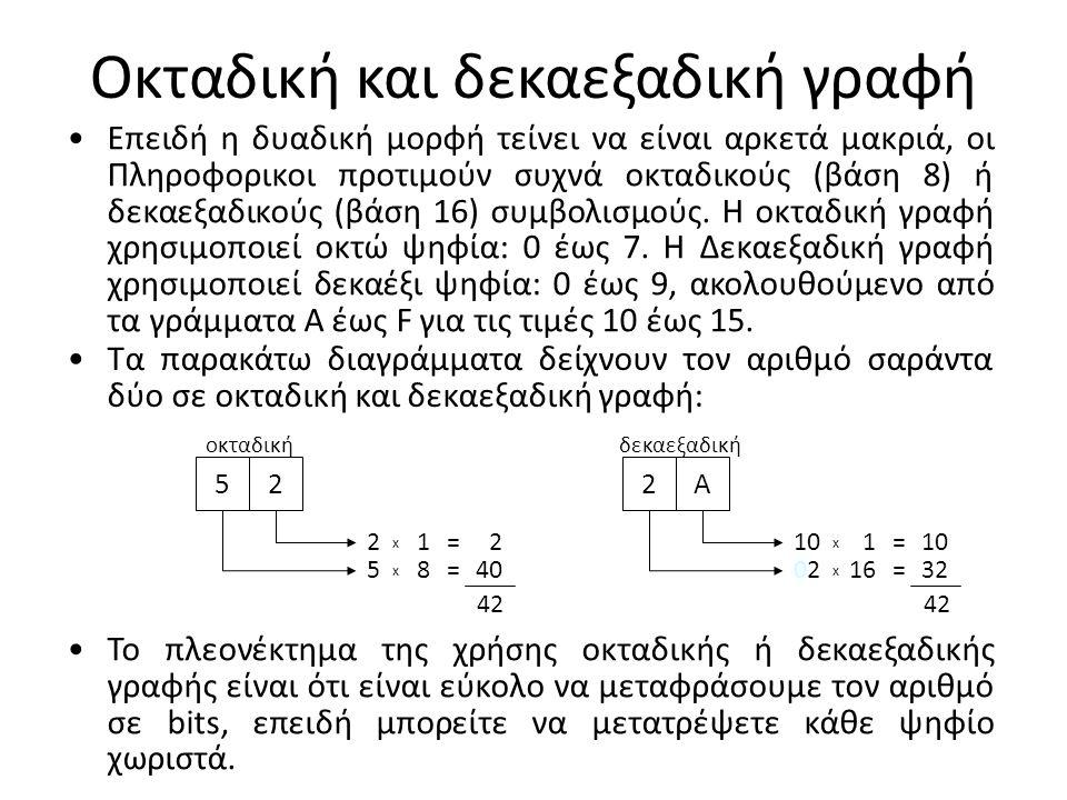 Οκταδική και δεκαεξαδική γραφή Επειδή η δυαδική μορφή τείνει να είναι αρκετά μακριά, οι Πληροφορικοι προτιμούν συχνά οκταδικούς (βάση 8) ή δεκαεξαδικο
