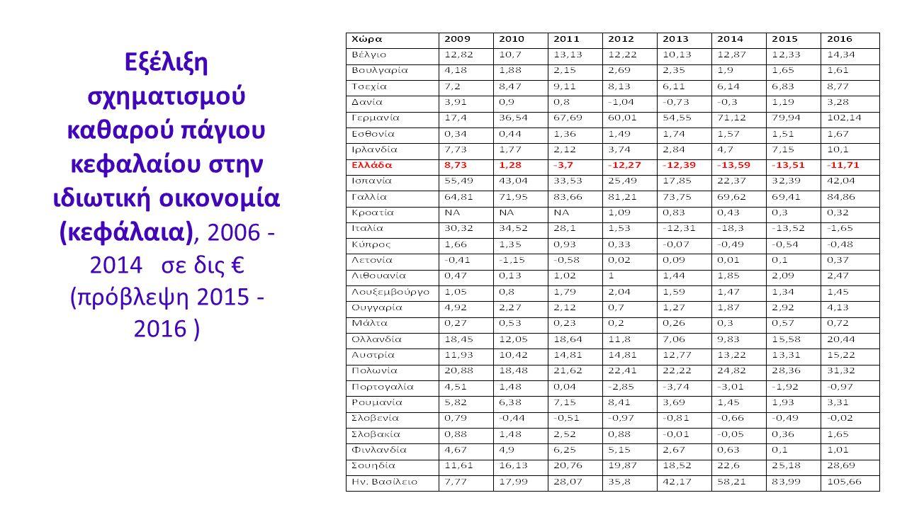 Εξέλιξη σχηματισμού καθαρού πάγιου κεφαλαίου στην ιδιωτική οικονομία (κεφάλαια), 2006 - 2014 σε δις € (πρόβλεψη 2015 - 2016 )
