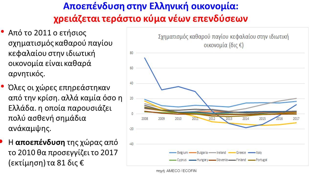 Αποεπένδυση στην Ελληνική οικονομία: χρειάζεται τεράστιο κύμα νέων επενδύσεων Από το 2011 ο ετήσιος σχηματισμός καθαρού παγίου κεφαλαίου στην ιδιωτική