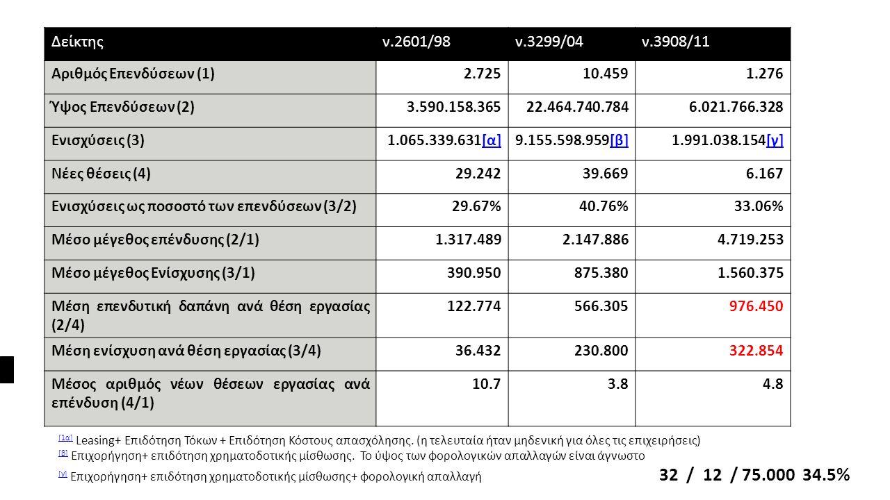 Δείκτηςν.2601/98ν.3299/04ν.3908/11 Αριθμός Επενδύσεων (1)2.72510.4591.276 Ύψος Επενδύσεων (2)3.590.158.36522.464.740.7846.021.766.328 Ενισχύσεις (3)1.