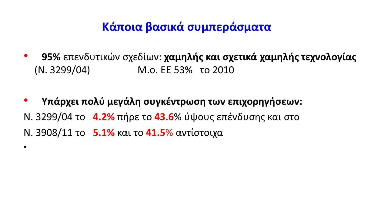 Κάποια βασικά συμπεράσματα 95% επενδυτικών σχεδίων: χαμηλής και σχετικά χαμηλής τεχνολογίας (Ν. 3299/04) Μ.ο. ΕΕ 53% το 2010 Υπάρχει πολύ μεγάλη συγκέ