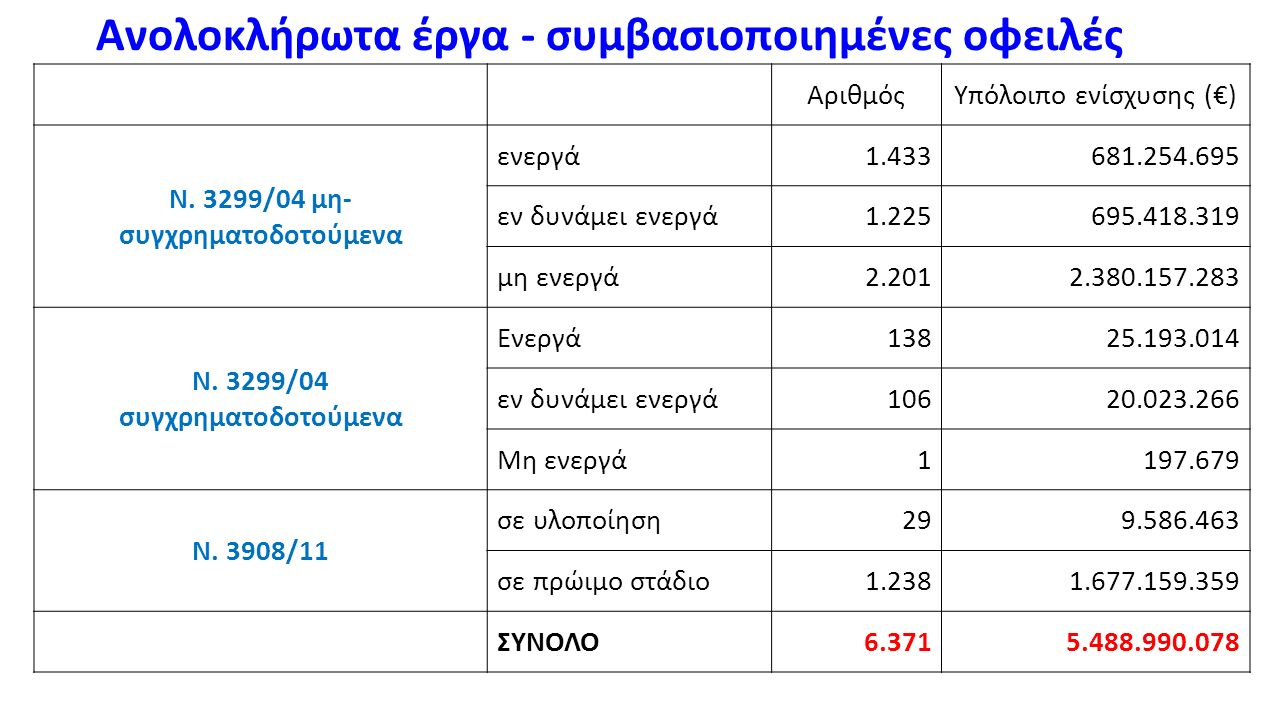 Ανολοκλήρωτα έργα - συμβασιοποιημένες οφειλές ΑριθμόςΥπόλοιπο ενίσχυσης (€) Ν. 3299/04 μη- συγχρηματοδοτούμενα ενεργά1.433681.254.695 εν δυνάμει ενεργ