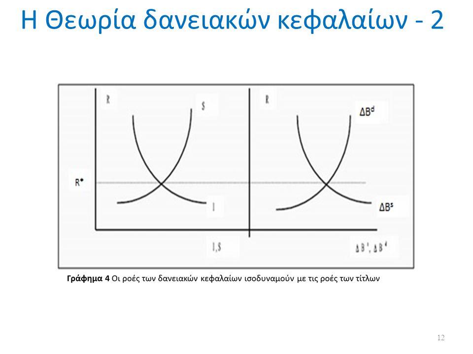 Η Θεωρία δανειακών κεφαλαίων - 2 12