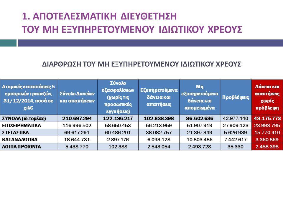 ΔΙΑΡΘΡΩΣΗ ΤΟΥ ΜΗ ΕΞΥΠΗΡΕΤΟΥΜΕΝΟΥ ΙΔΙΩΤΙΚΟΥ ΧΡΕΟΥΣ Ατομικές καταστάσεις 5 εμπορικών τραπεζών, 31/12/2014, ποσά σε χιλ€ Σύνολο Δανείων και απαιτήσεων Σύνολο εξασφαλίσεων (χωρίς τις προσωπικές εγγυήσεις) Εξυπηρετούμενα δάνεια και απαιτήσεις Μη εξυπηρετούμενα δάνεια και απομειωμένα Προβλέψεις Δάνεια και απαιτήσεις χωρίς πρόβλεψη ΣΥΝΟΛΑ (ιδ.τομέας)210.697.294122.136.217102.838.39886.602.68642.977.44043.175.773 ΕΠΙΧΕΙΡΗΜΑΤΙΚΑ116.996.50258.650.45356.213.95951.907.91927.909.12323.998.795 ΣΤΕΓΑΣΤΙΚΑ69.617.29160.486.20138.082.75721.397.3495.626.93915.770.410 ΚΑΤΑΝΑΛΩΤΙΚΑ18.644.7312.897.1766.093.12810.803.4867.442.6173.360.869 ΛΟΙΠΑ ΠΡΟΙΟΝΤΑ5.438.770102.3882.543.0542.493.72835.3302.458.398 1.