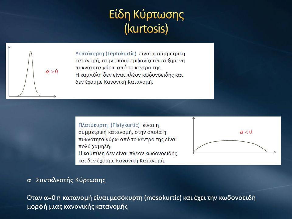 α Συντελεστής Κύρτωσης Όταν α=0 η κατανομή είναι μεσόκυρτη (mesokurtic) και έχει την κωδονοειδή μορφή μιας κανονικής κατανομής