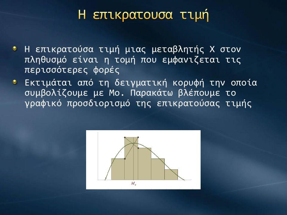 Η επικρατούσα τιμή μιας μεταβλητής Χ στον πληθυσμό είναι η τομή που εμφανιζεται τις περισσότερες φορές Εκτιμάται από τη δειγματική κορυφή την οποία συμβολίζουμε με Μο.