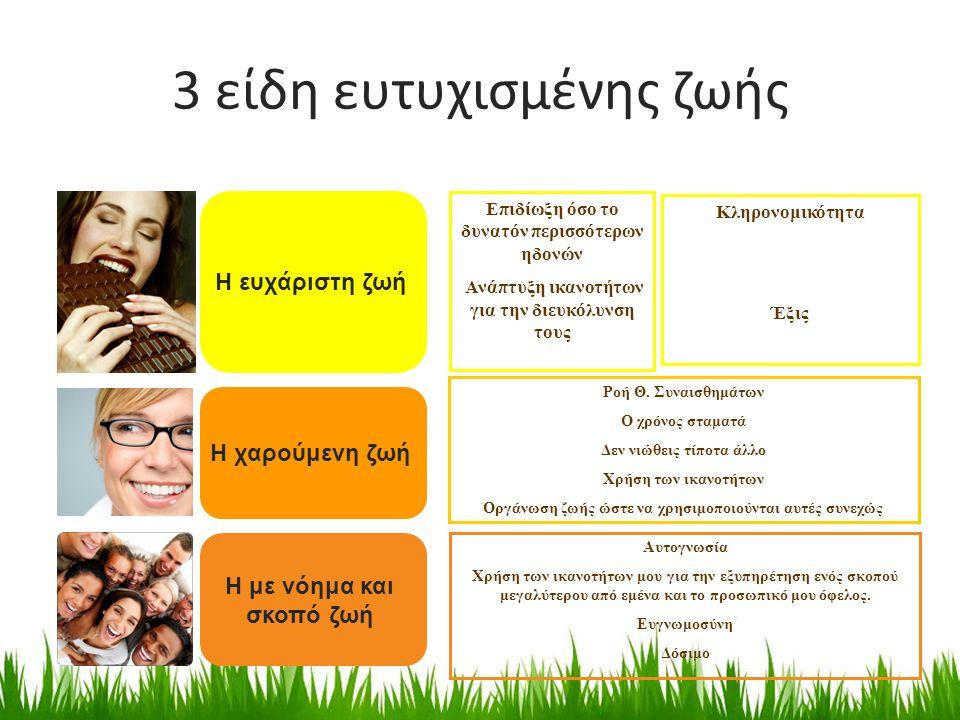 3 είδη ευτυχισμένης ζωής Η ευχάριστη ζωή Η χαρούμενη ζωή Επιδίωξη όσο το δυνατόν περισσότερων ηδονών Ανάπτυξη ικανοτήτων για την διευκόλυνση τους Η με νόημα και σκοπό ζωή Κληρονομικότητα Έξις Ροή Θ.