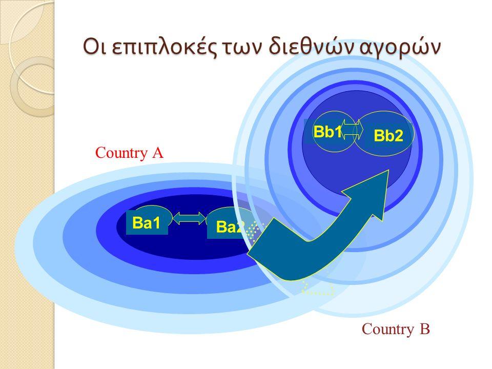 Πολιτισμικό Πολιτικό Οικονομικό Νομικό B2 Επιχειρηματικό B1 Τα περιβάλλοντα του μάρκετινγκ – μία χώρα