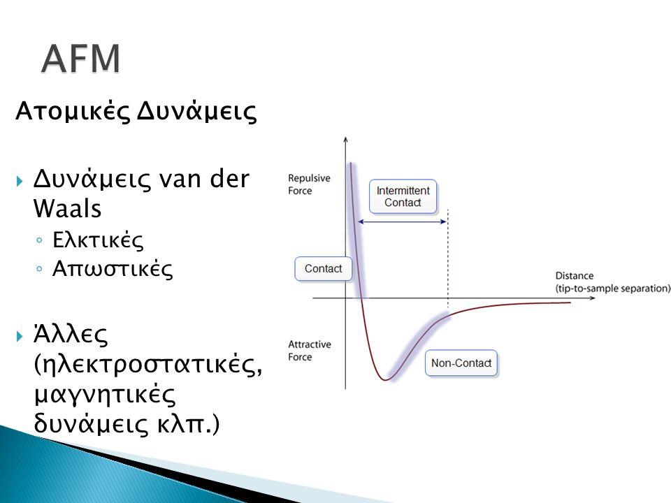 Ατομικές Δυνάμεις  Δυνάμεις van der Waals ◦ Ελκτικές ◦ Απωστικές  Άλλες (ηλεκτροστατικές, μαγνητικές δυνάμεις κλπ.)