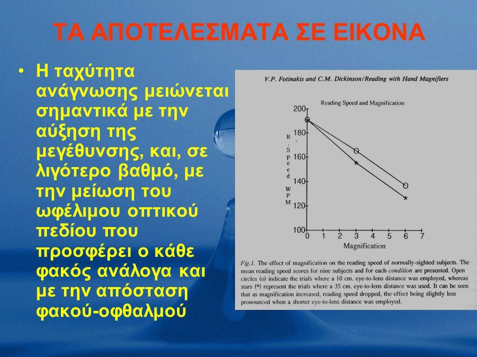ΤΑ ΑΠΟΤΕΛΕΣΜΑΤΑ ΣΕ ΕΙΚΟΝΑ Η ταχύτητα ανάγνωσης μειώνεται σημαντικά με την αύξηση της μεγέθυνσης, και, σε λιγότερο βαθμό, με την μείωση του ωφέλιμου οπτικού πεδίου που προσφέρει ο κάθε φακός ανάλογα και με την απόσταση φακού-οφθαλμού