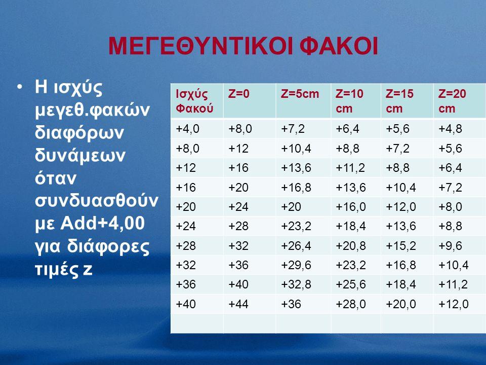 ΜΕΓΕΘΥΝΤΙΚΟΙ ΦΑΚΟΙ H ισχύς μεγεθ.φακών διαφόρων δυνάμεων όταν συνδυασθούν με Add+4,00 για διάφορες τιμές z Ισχύς Φακού Z=0Z=5cmZ=10 cm Z=15 cm Z=20 cm +4,0+8,0+7,2+6,4+5,6+4,8 +8,0+12+10,4+8,8+7,2+5,6 +12+16+13,6+11,2+8,8+6,4 +16+20+16,8+13,6+10,4+7,2 +20+24+20+16,0+12,0+8,0 +24+28+23,2+18,4+13,6+8,8 +28+32+26,4+20,8+15,2+9,6 +32+36+29,6+23,2+16,8+10,4 +36+40+32,8+25,6+18,4+11,2 +40+44+36+28,0+20,0+12,0