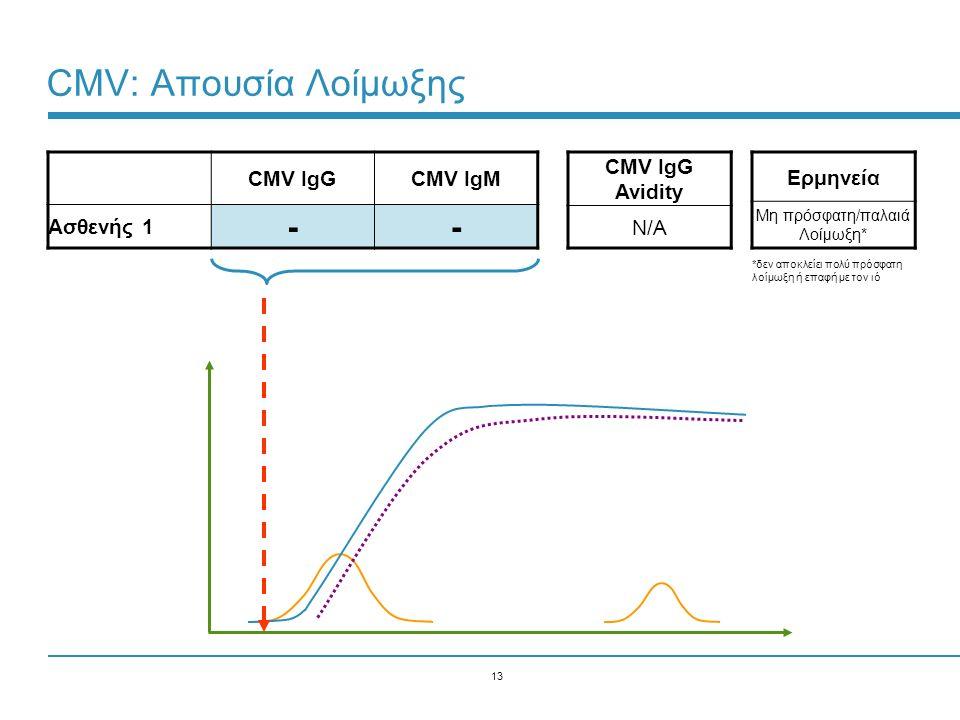 13 CMV: Απουσία Λοίμωξης CMV IgGCMV IgM Ασθενής 1 -- Ερμηνεία Μη πρόσφατη/παλαιά Λοίμωξη* CMV IgG Avidity N/A *δεν αποκλείει πολύ πρόσφατη λοίμωξη ή ε