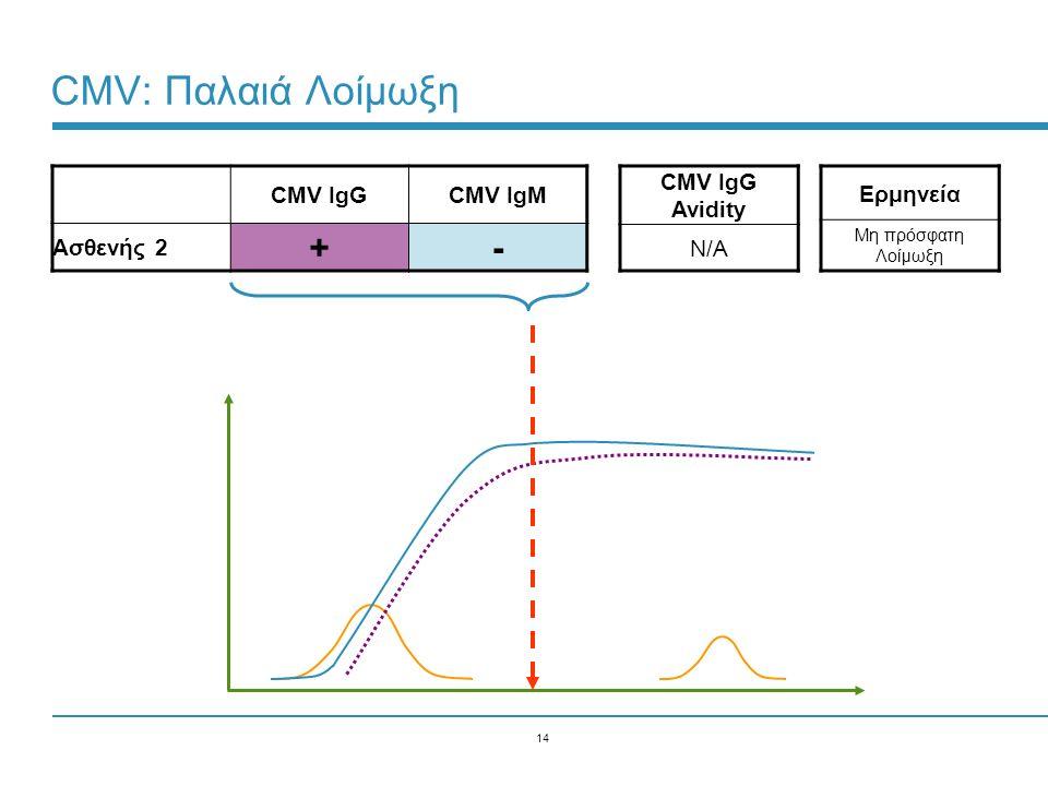 14 CMV: Παλαιά Λοίμωξη CMV IgGCMV IgM Ασθενής 2 +- Ερμηνεία Μη πρόσφατη Λοίμωξη CMV IgG Avidity N/A
