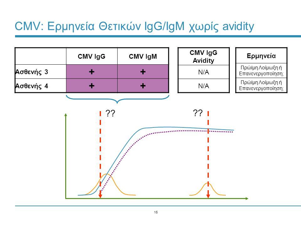 15 CMV: Ερμηνεία Θετικών IgG/IgM χωρίς avidity CMV IgGCMV IgM Ασθενής 3 ++ Ασθενής 4 ++ Ερμηνεία Πρώϊμη Λοίμωξη ή Επανενεργοποίηση; CMV IgG Avidity N/