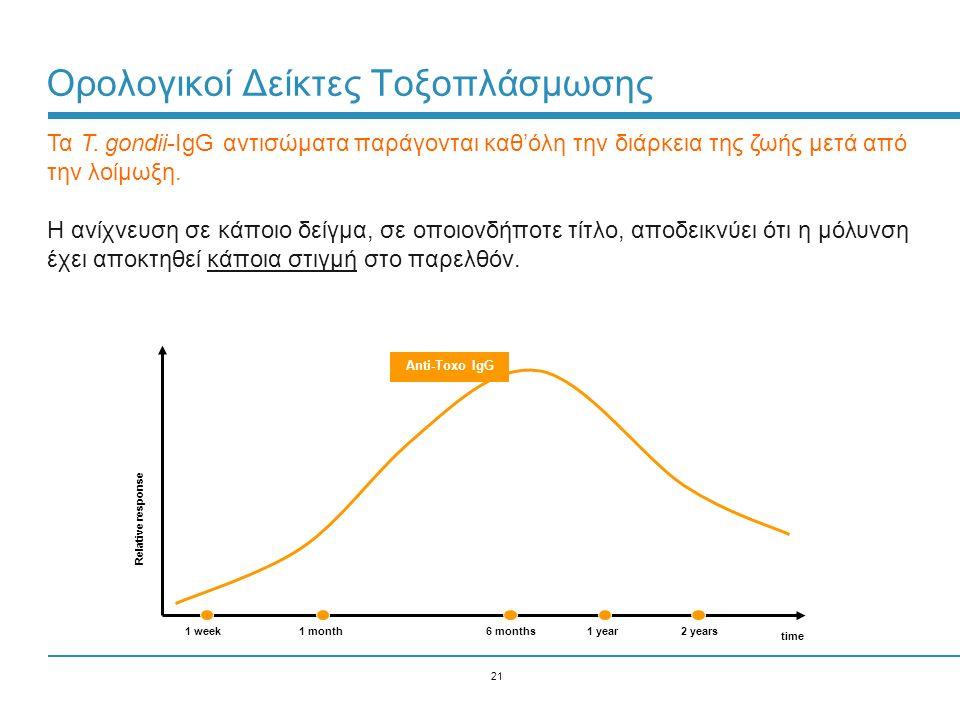 21 Ορολογικοί Δείκτες Τοξοπλάσμωσης time Relative response 1 week1 month6 months1 year2 years Anti-Toxo IgG Τα T. gondii-IgG αντισώματα παράγονται καθ