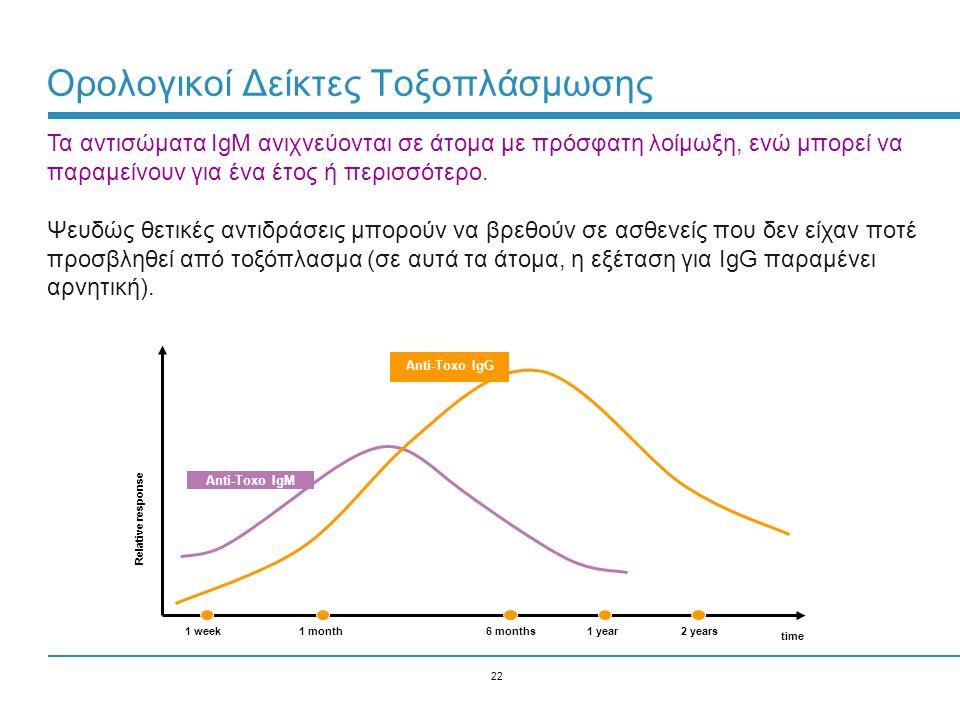 22 Ορολογικοί Δείκτες Τοξοπλάσμωσης time Relative response 1 week1 month6 months1 year2 years Anti-Toxo IgM Anti-Toxo IgG Τα αντισώματα IgM ανιχνεύονται σε άτομα με πρόσφατη λοίμωξη, ενώ μπορεί να παραμείνουν για ένα έτος ή περισσότερο.