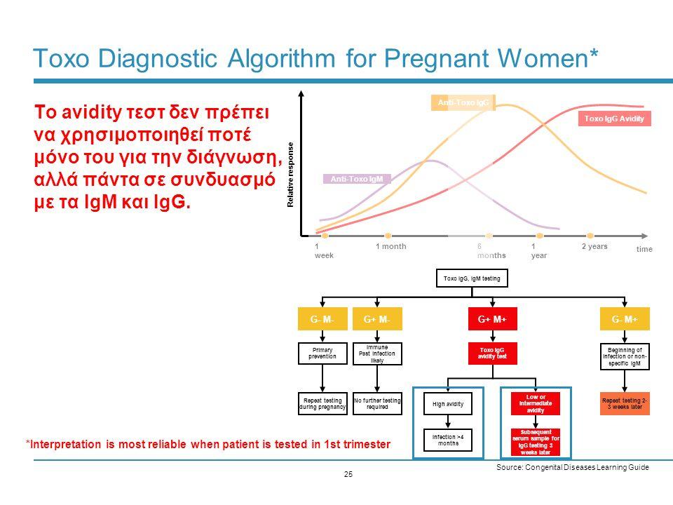 25 Toxo Diagnostic Algorithm for Pregnant Women* Το avidity τεστ δεν πρέπει να χρησιμοποιηθεί ποτέ μόνο του για την διάγνωση, αλλά πάντα σε συνδυασμό με τα IgΜ και IgG.