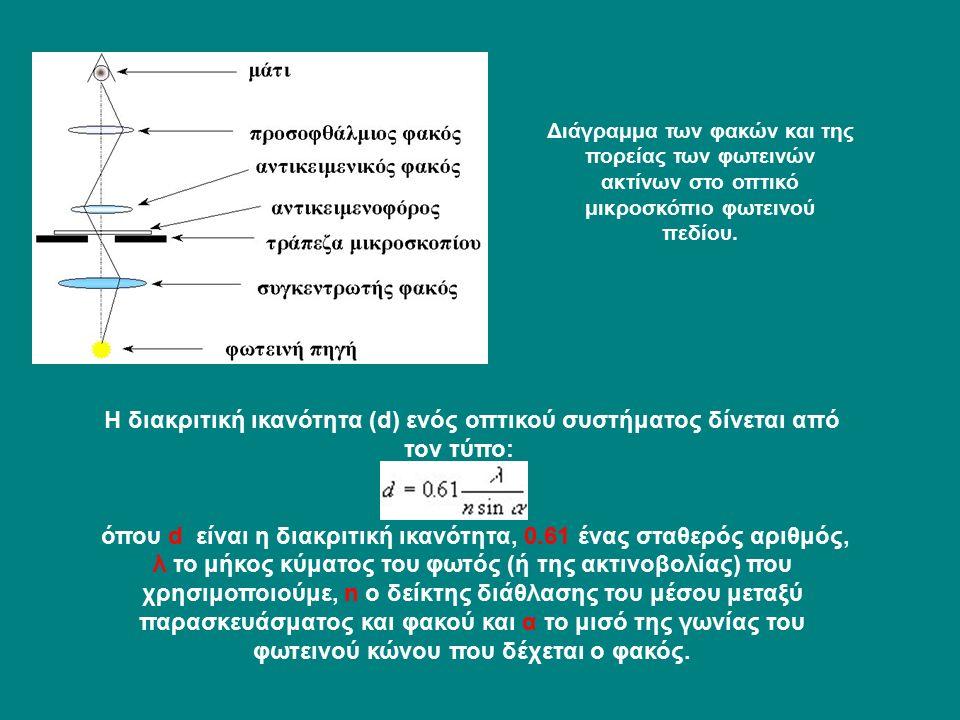 Διάγραμμα των φακών και της πορείας των φωτεινών ακτίνων στο οπτικό μικροσκόπιο φωτεινού πεδίου.