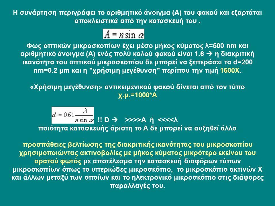 Η συνάρτηση περιγράφει το αριθμητικό άνοιγμα (Α) του φακού και εξαρτάται αποκλειστικά από την κατασκευή του.