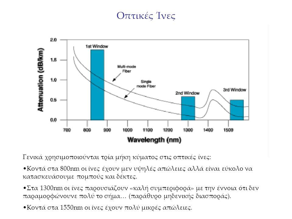 Οπτικές Ίνες Γενικά χρησιμοποιούνται τρία μήκη κύματος στις οπτικές ίνες: Κοντά στα 800nm οι ίνες έχουν μεν υψηλές απώλειες αλλά είναι εύκολο να κατασκευάσουμε πομπούς και δέκτες.