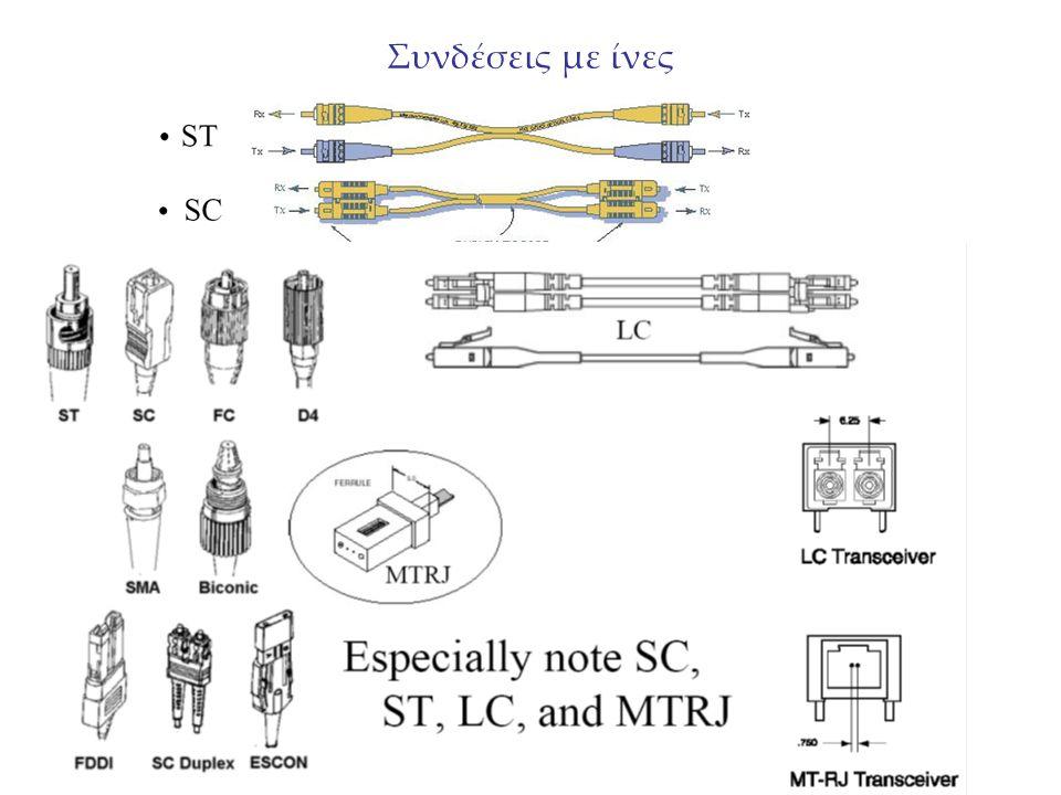 Συνδέσεις με ίνες Υπάρχουνε διάφορου τύπου connectors για οπτικές ίνες…