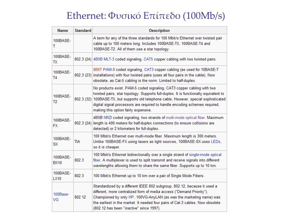 Ethernet: Φυσικό Επίπεδο (100Mb/s)