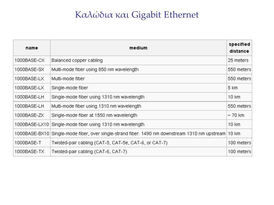 Καλώδια και Gigabit Ethernet