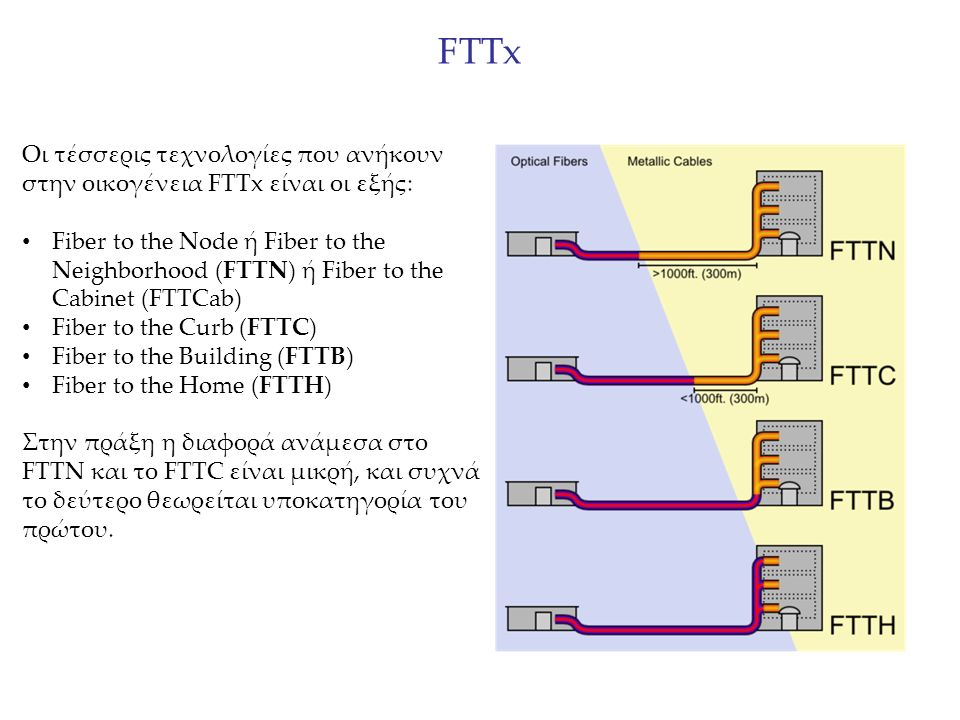 FTTx Οι τέσσερις τεχνολογίες που ανήκουν στην οικογένεια FTTx είναι οι εξής: Fiber to the Node ή Fiber to the Neighborhood (FTTN) ή Fiber to the Cabinet (FTTCab) Fiber to the Curb (FTTC) Fiber to the Building (FTTB) Fiber to the Home (FTTH) Στην πράξη η διαφορά ανάμεσα στο FTTN και το FTTC είναι μικρή, και συχνά το δεύτερο θεωρείται υποκατηγορία του πρώτου.